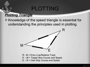 Plotting2